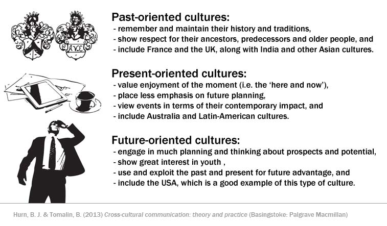 Past-, present- and future-oriented cultures | When you get
